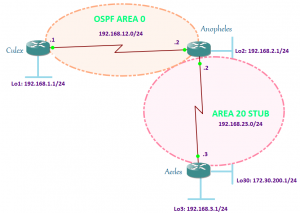 OSPF Totally Stub Area