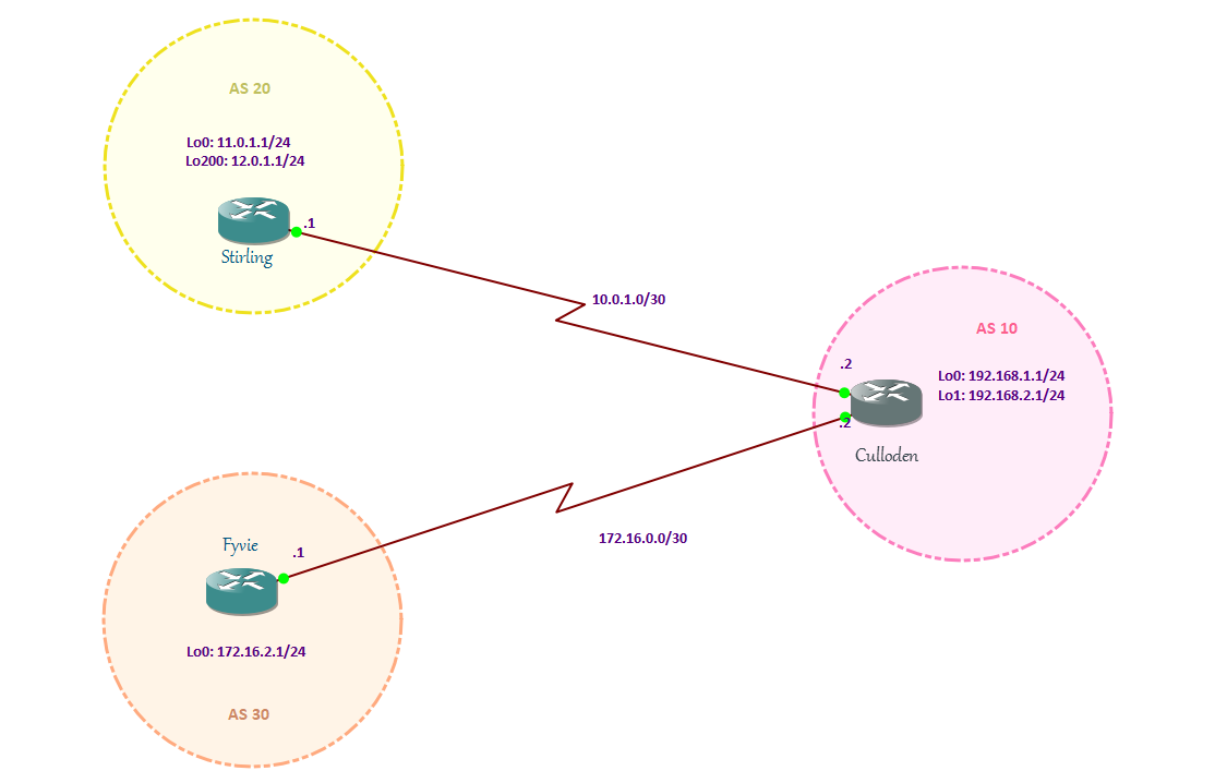 bgp neighbor adjacency states